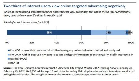 Pew Survey Targeted Advertising