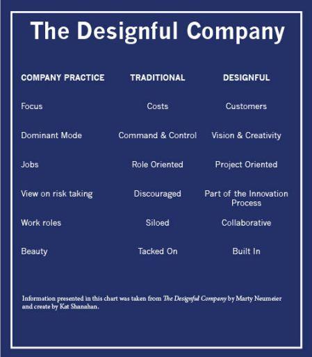 DesignfulCompany